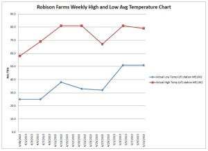 Robison Farms Air Temperatures Sp 2013