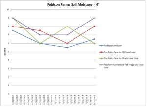 Robison Farms Soil Moisture Sp 2013