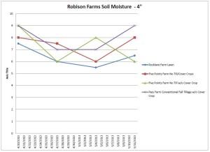 Robison Farms Soil Moisture Sp 2013