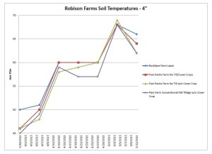 Robison Farms Soil temperatures Spring 2013
