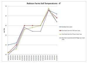 Robison Farms Soil temperatures Spring 2013